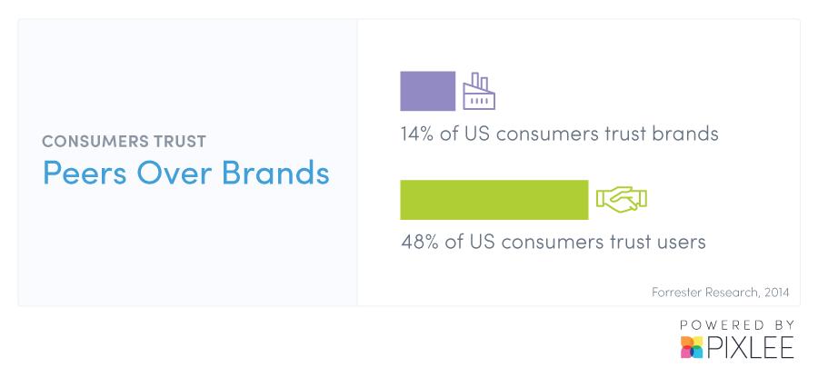 Pixlee User Generated Content Marketing