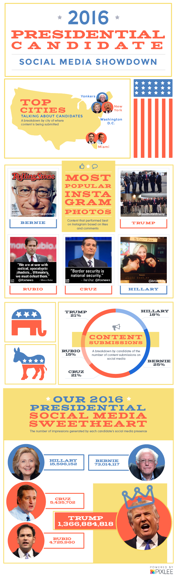 2016-presidential-candidates-social-media-sweetheart.png