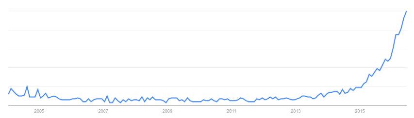 Influencer-Marketing-Google-Trends.png